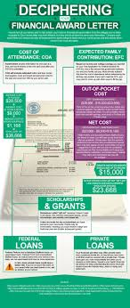 When Do College Award Letters Come Out Best 25 College Financial Aid Ideas On Financial Aid