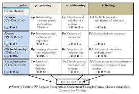 Table Of 4 by 4 22 U2013 A New Approach To Dialog Teaching The Dialectical Thought