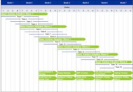 training rollout plan template elearning project plan sample