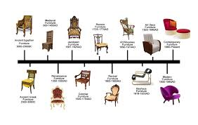Art And Design Movements Timeline Styles Of Furniture Design Photo On Great Home Decor Inspiration