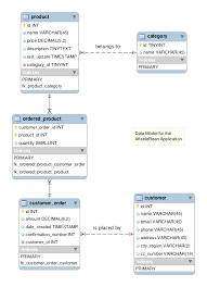 tutorial oracle data modeler the netbeans e commerce tutorial designing the data model