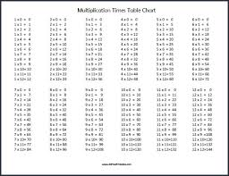 multiplication times table chart multiplication chart pdf millbayventures com