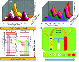 color spectrum energy levels the energy transfer phenomena and colour tunability in y 2 o 2 s