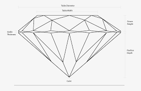 Diamond Depth And Table Diamond Education Bezambar