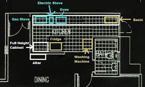 Design Your Kitchen Layout Feng Shui Kitchen Layout Decorating Ideas