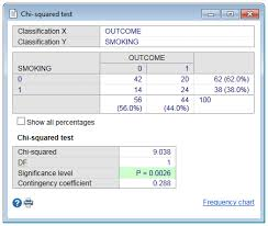 Relative Frequency Table Definition Frequency Table U0026 Chi Squared Test