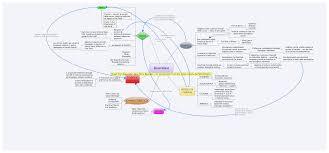 Lacc Map Mind Maps Pleagletrainer Blog