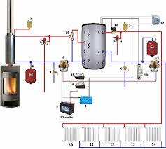 caldaia a pellet per riscaldamento a pavimento come collegare un serbatoio puffer a una caldaia o a due caldaie