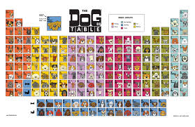Periodic Table Of Mixology A Gift For You 25 Off The Dog Table Poster Angry Squirrel Studio