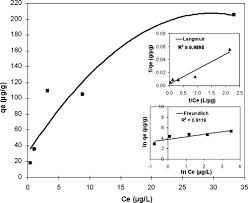 adsorption of as v from water using nanomagnetite journal of