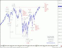 Dow Jones Help Desk Dow Jones Breaks Above 2011 High Wavetrack International