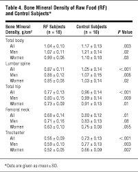 low bone mass in subjects on a long term raw vegetarian diet