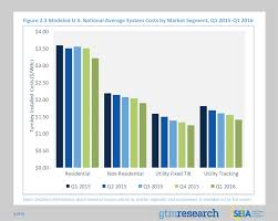 Solar Power System Cost Estimate by Solar Panel Cost Trends Tons Of Charts