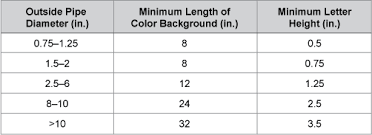 ansi pipe marking standards and pipe color codes quick tips 203