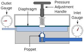 pressure regulator wikipedia