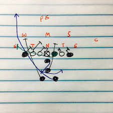 71 best youth football plays images on youth football