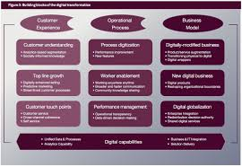 capgemini si e social the nine elements of digital transformation via mit capgemini mit
