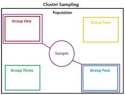 cluster sampling wikipedia