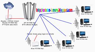 cara membuat vpn ip di mikrotik cara mudah mengakses mikrotik dibelakang router ip public