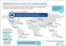 mercer cost of living survey worldwide rankings 2014 expat