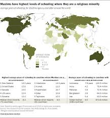 united states of islam map 2016 muslim educational attainment around the world pew research center