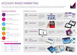 account based marketing template 28 images marketing plan