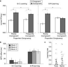 the caudate nucleus mediates learning of stimulus u2013control state