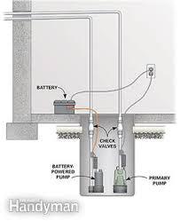 Best Basement Sump Pump by Sump Pump Backup Family Handyman