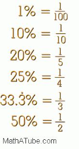 percent to decimal equivalent fractions tables