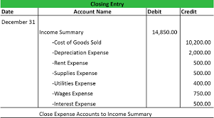 closing entries types example my accounting course