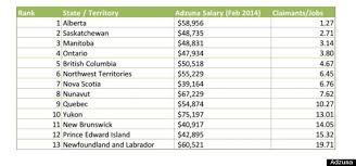 best states to work in best worst cities in canada for work according to adzuna