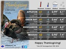 thanksgiving day statistics for appleton green bay rhinelander wausau