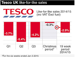 tesco womens boots uk tesco to shut 43 stores around the country including office