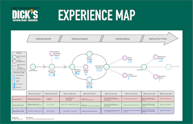 Map Store Experience Map