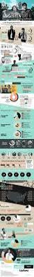 22 best economics infographics images on pinterest infographics