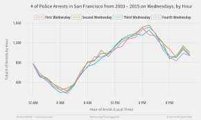 Crime Map San Francisco by Mapping Where Arrests Frequently Occur In San Francisco Using