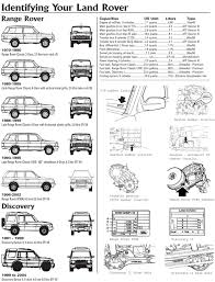 rovers north classic land rover parts identify your range rover