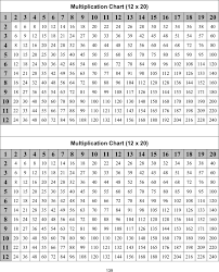 Multiplication Tables Pdf by Multiplication Chart Template Free Download Speedy Template