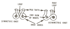 Different Kinds Of Rugs Different Types Of Rug Knots Resource Guide To Antique Rug Knotting