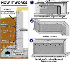 how it works fasten membrane at grade height fasten corners