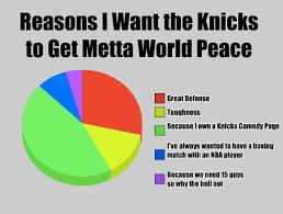 Metta World Peace Meme - 5 reasons the knicks should sign metta world peace new york knicks