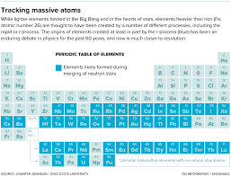 los alamos periodic table a crash of stars reveals the origins of heavy elements