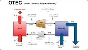 create technical diagrams