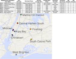 Home Goods In New York Microbial Community Patterns Associated With Automated Teller
