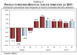 Producto Interior Bruto Pib México La Economia