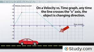 using velocity vs time graphs to describe motion video u0026 lesson