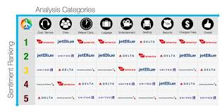 United Domestic Baggage Fees Twitter Analysis Suggests Best And Worst Airlines Virgin America Wins