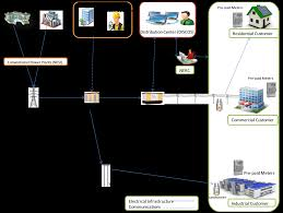 integrating renewable energy and smart grid technology into the