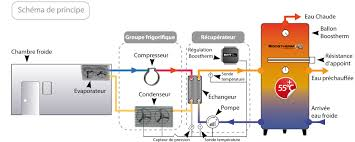 principe de fonctionnement d une chambre froide fonctionnement boostherm