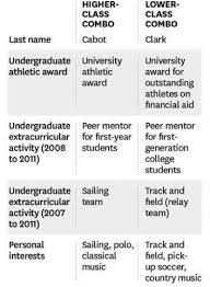 what to put in your resume should you put your extracurricular activities and interests on